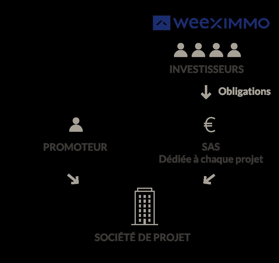 schéma de fonctionnement de Weeximmo