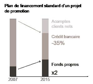 Schéma du plan de financement d'un projet de promotion